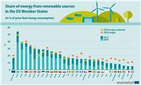 """欧洲各国""""去碳化""""进程对生物甲烷、""""零碳"""""""