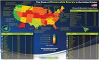 美国清洁能源政策势在必行 为光伏、风电和储能